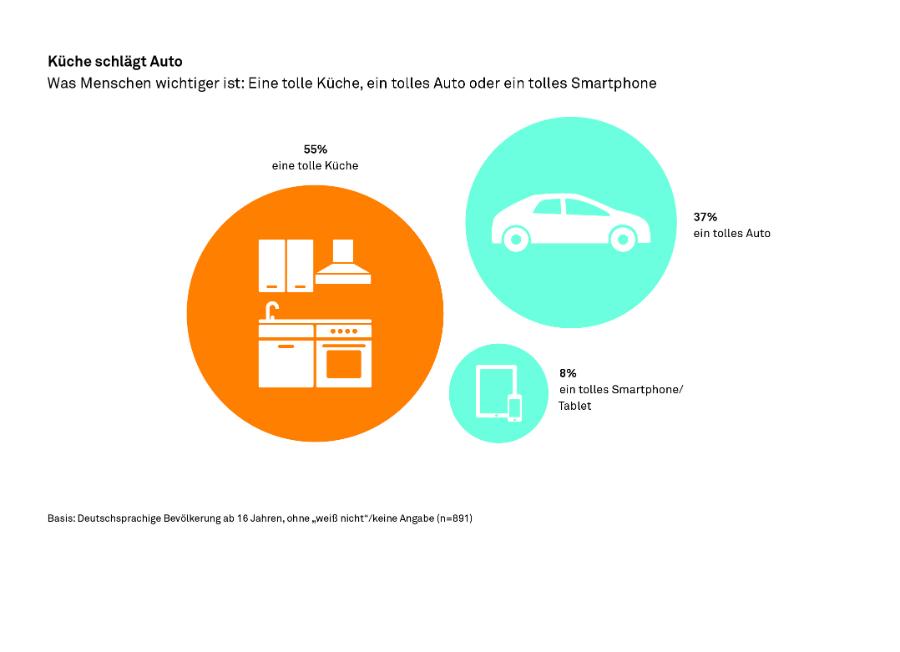 Trendstudie Seamless Life Lieber Kuche Als Auto Kuchenplaner Magazin